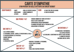 carte empathie stratégie digitale