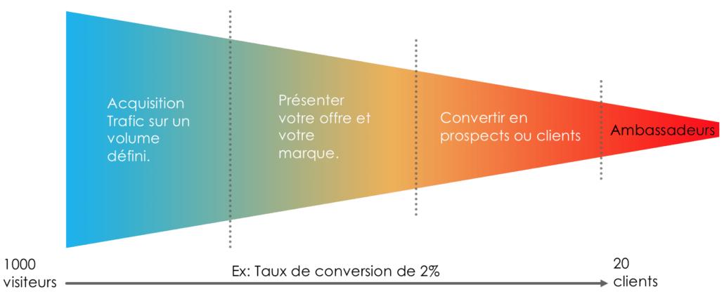 stratégie digitale - tunnel de conversion