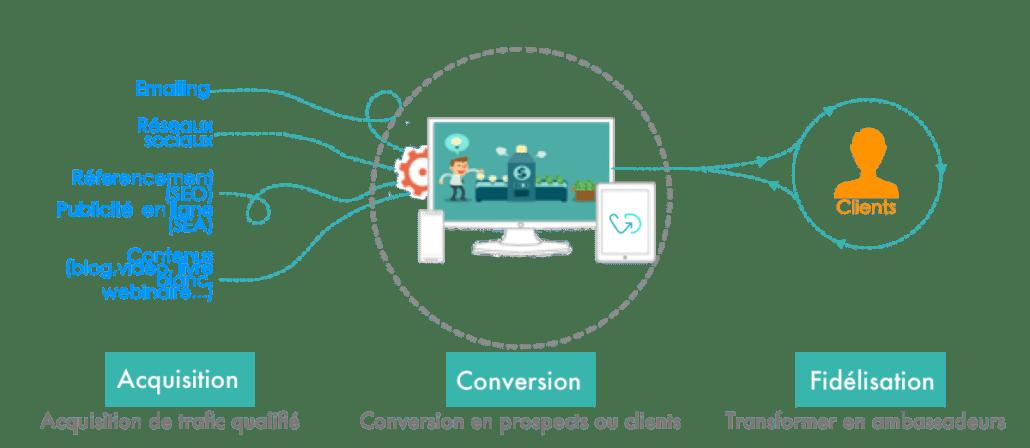 acquisition conversion fidelisation clients internet